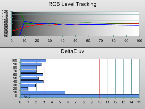 3D Post-calibration RGB Tracking in [Cinema 1] mode
