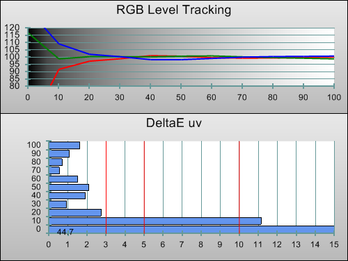 Post-calibration RGB Tracking in [Cinema 1] mode