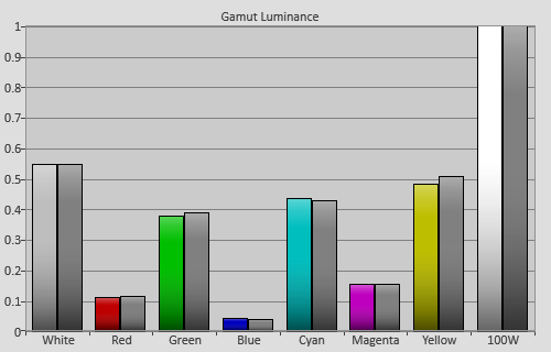Post-calibration Gamut Luminance levels in [Movie] mode