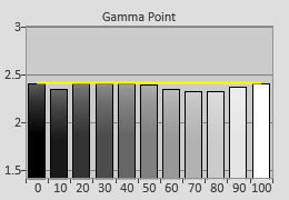 Pre-calibrated Gamma tracking in [Cinema 1] mode