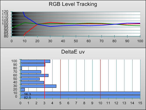 Post-calibration RGB Tracking in [Movie] mode