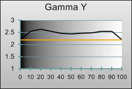 Gamma tracking in [Hollywood 1] mode