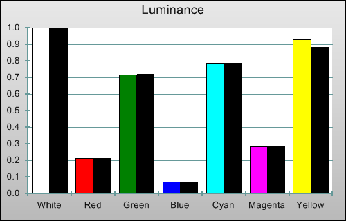 Post-calibration luminance levels in 3D mode