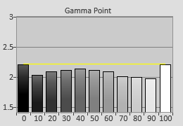 Pre-calibrated Gamma tracking in [Hollywood Pro] mode