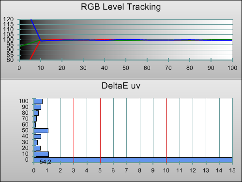 3D Post-calibration RGB Tracking in [Hollywood Pro] mode