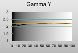 Gamma tracking in [Hollywood Pro] mode