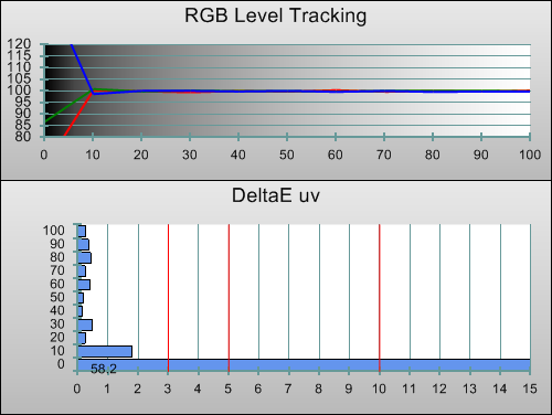 Post-calibration RGB Tracking in [Hollywood Pro] mode