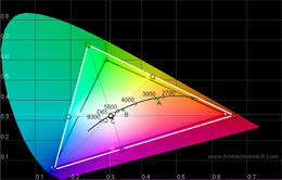 CIE chart with [Digital Cinema Colour] engaged