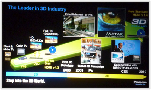 Panasonic leader in 3D industry