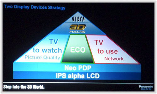 Display devices strategy