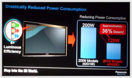 Reduced power consumption of 2nd-gen NeoPDP