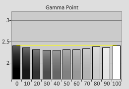 Post-calibrated Gamma tracking in [Cinema Film 1] mode