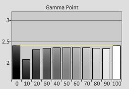 Post-calibrated Gamma tracking in [Reference] mode