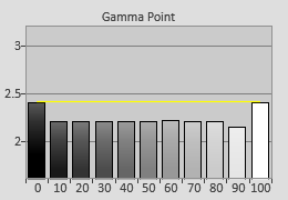 Pre-calibrated Gamma tracking in [Reference] mode