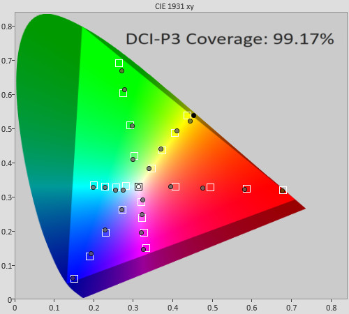 Post-calibration HDR colour saturation tracking in [HDR Cinema] mode