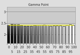 Post-calibrated Gamma tracking in [ISF Expert] mode