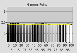 Pre-calibrated Gamma tracking in [ISF Expert] mode