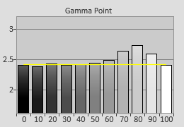 Pre-calibrated Gamma tracking in [Professional1] mode