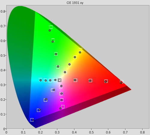 Post-calibration colour saturation tracking in HDR [True Cinema] mode