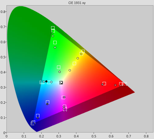 Post-calibration colour saturation tracking in HDR [Movie] mode