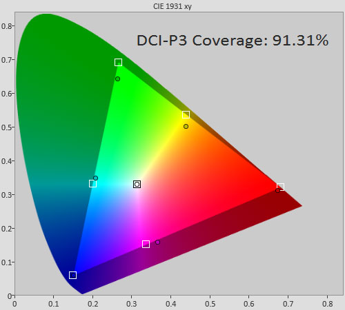 DCI-P3 gamut coverage