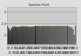 56-point gamma tracking