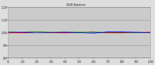 Post-calibration RGB Tracking