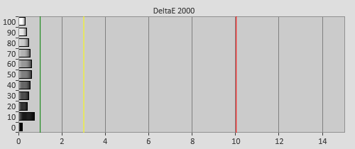 Post-calibration Delta errors