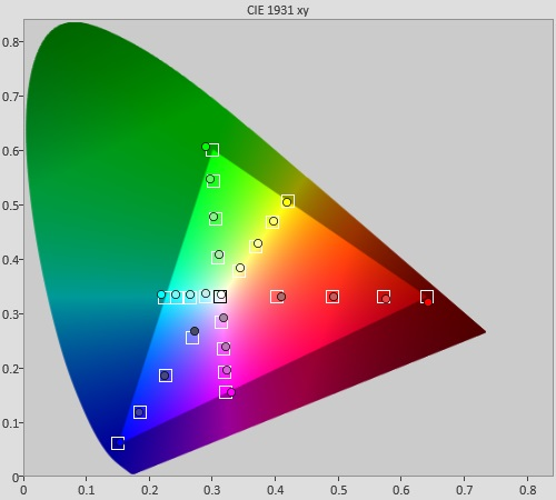 Pre-calibration Color saturation tracking in [Cinema 1] mode